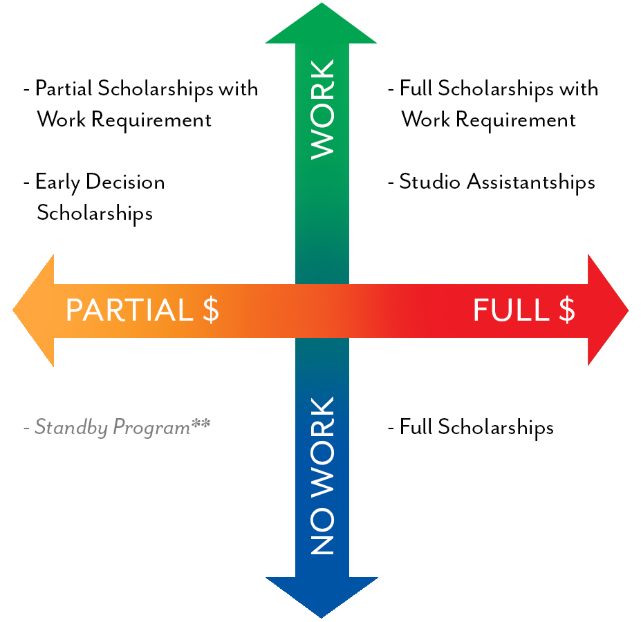 Penland scholarships sorted by partial/full and work/no work